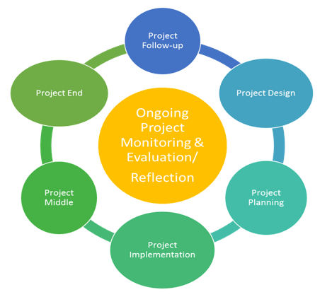 monitoring evaluation Our monitoring, evaluation and learning services create evidence-based programming and measure progress toward objectives we help our clients to set .